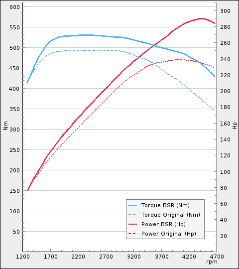 Tuning Volvo XC90 II D5 235Hp 2015-2018